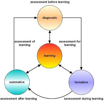 crisp--assessment-cycle
